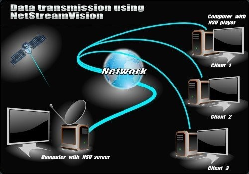 NetStreamVision - Real Time Streaming Tool - Work Shem